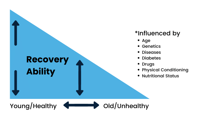 Recovery Ability Graph for Slow Motion Strength Training