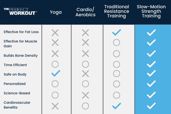 Exercise Myths Chart