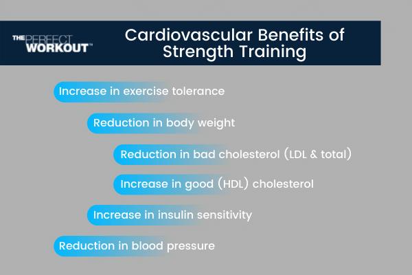 Exercise Myths Cardiovascular benefits of strength training
