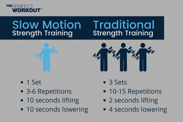 Exercise Myths Slow motion vs traditional