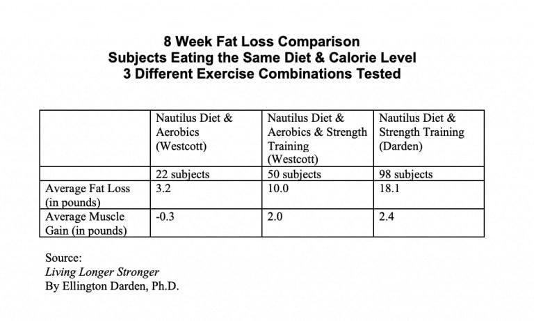 Fat Loss Comparison chart - Nautilus and Darden