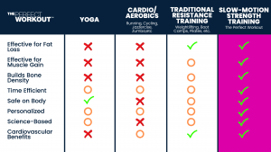 Exercise Myths Slow Motion Strength Training