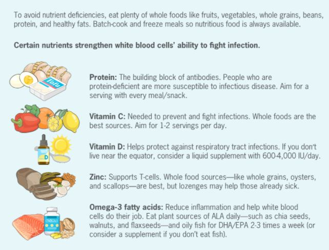 Nutrition tips and food types