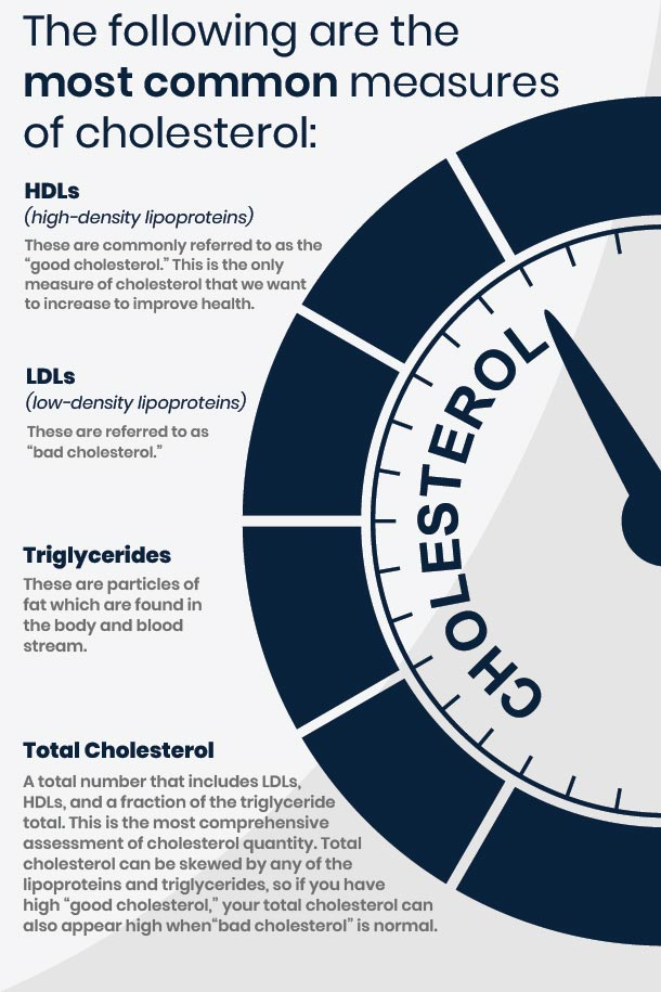 Keep Cholesterol in Check Infographic
