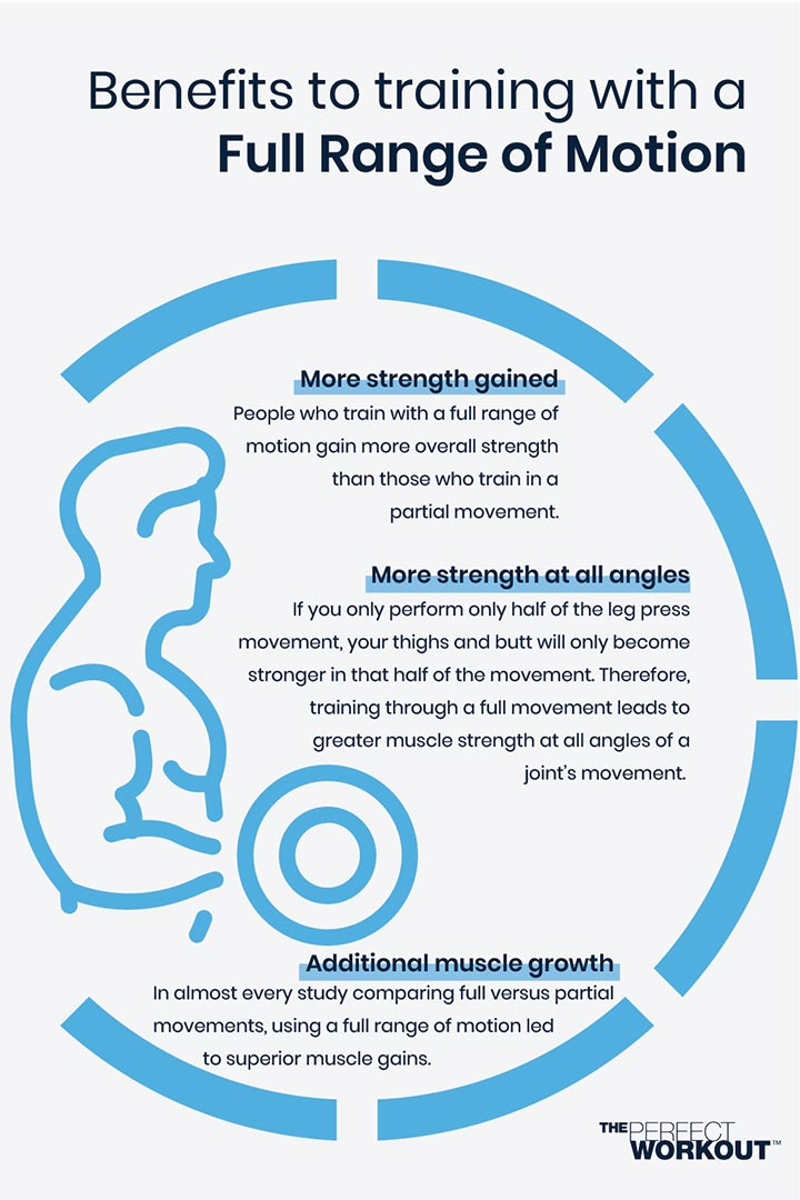 Benefits of Strength Training with Full Range of Motion