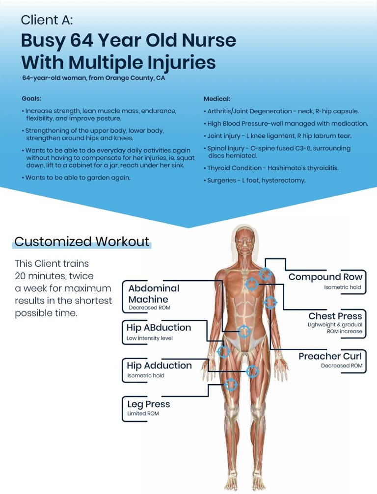 Infographic of a real client's workout routine 1