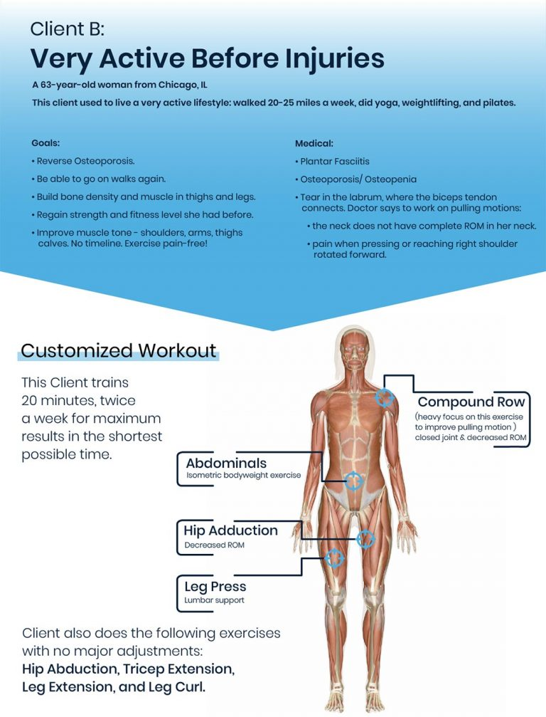 Infographic of a real client's ideal workout routine